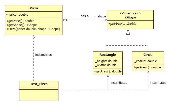 Uml Diagram Tutorial | Comp201 Staruml Tutorial