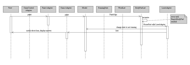 Comp212 lab 07 uml sequence diagram hangman gui hangman gui ccuart Image collections