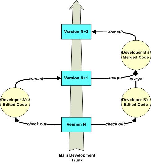 Comp310: Subversion Source Control