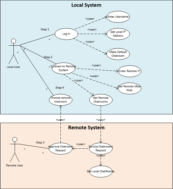 Comp310 use cases example use case diagram ccuart