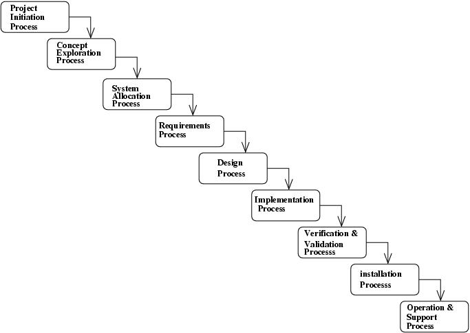 Lecture 2 for Waterfall project lifecycle