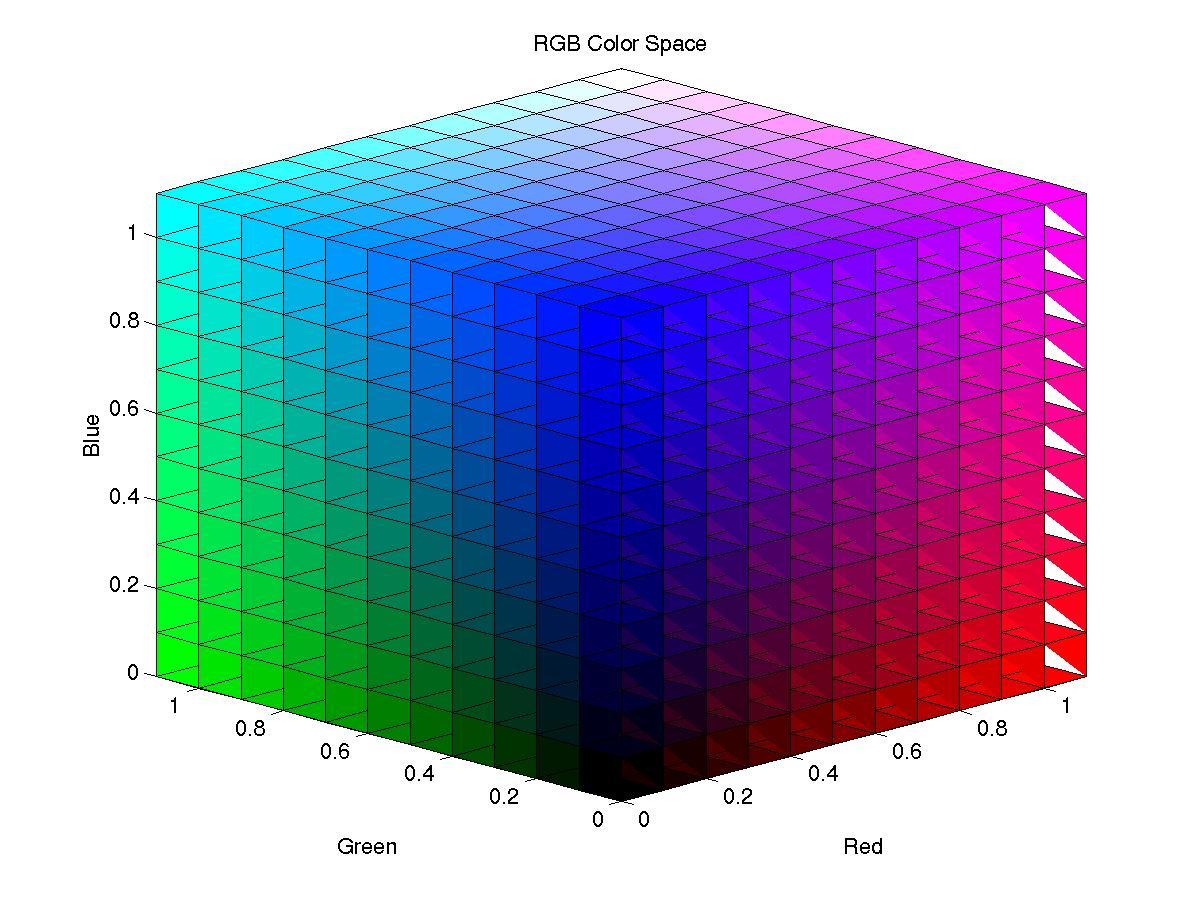 Rgb Color Space Rgb Colorcode Rgb Color Spacecube